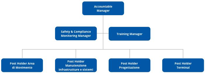 Airport Management System Aeroporti Di Roma
